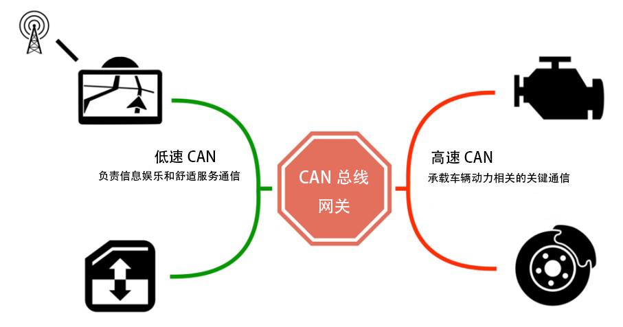 Car Network